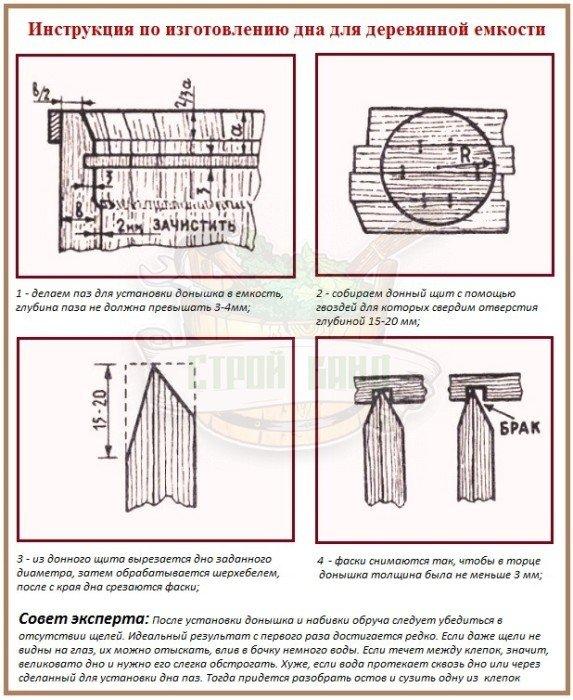 Инструкция по изготовлению дна деревянной бочки своими руками