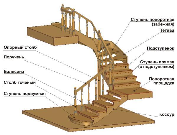 Основные составляющие лестницы из дерева