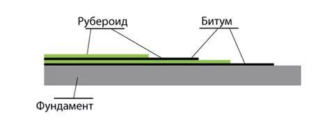 схема подготовки фундамента