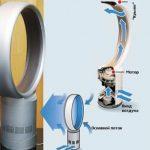 Как изготовить вентилятор у которого нет лопастей