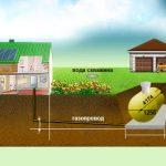 Своя энергетика загородного дома