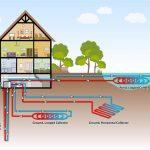 Геотермальное отопление: основные особенности, плюсы и минусы